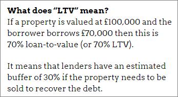 Property peer-to-peer lending: Loan-to-value
