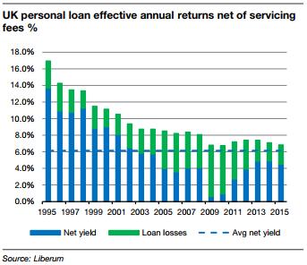 Graph showing UK personal loan returns